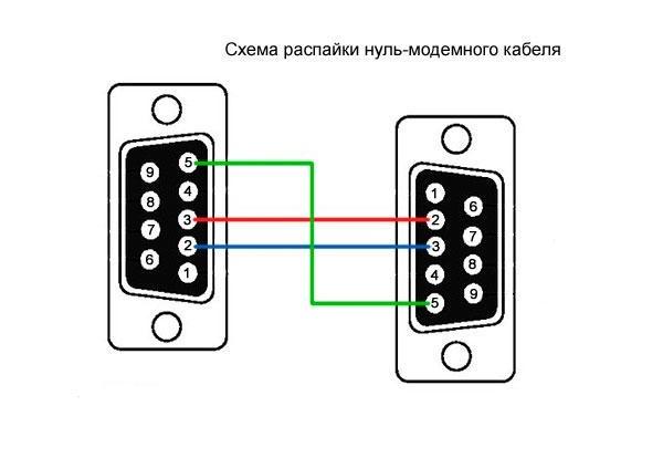 Как сделать ноль-модемный кабель